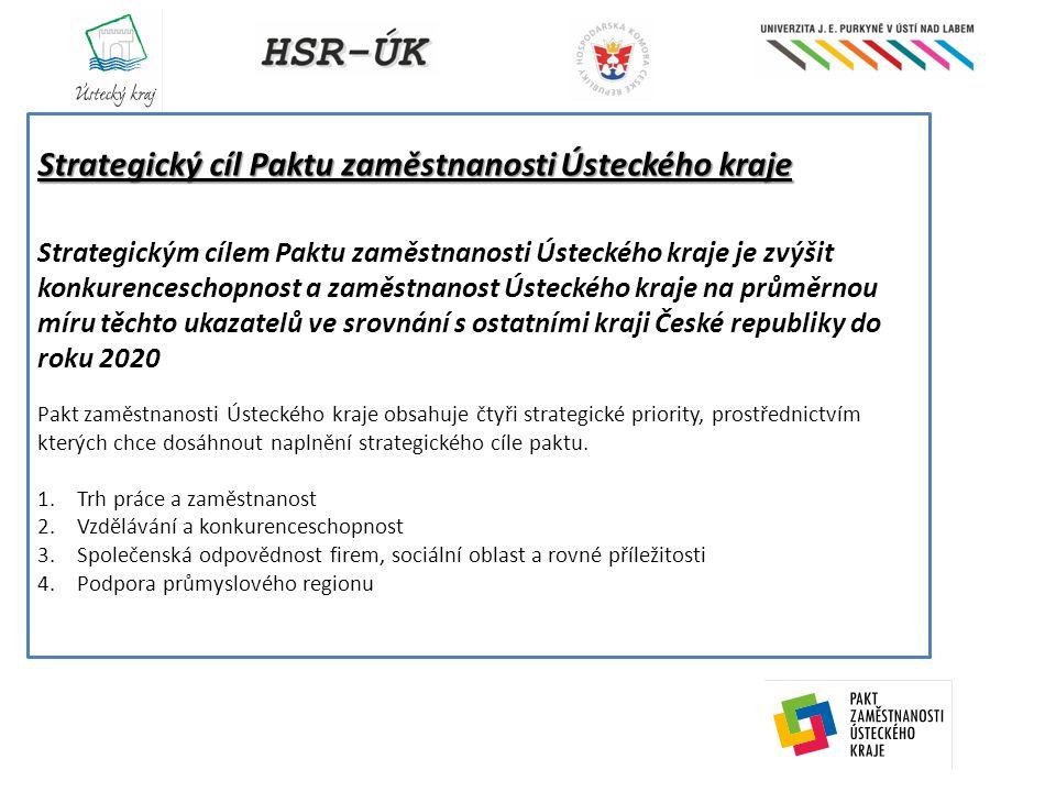 Strategický cíl Paktu zaměstnanosti Ústeckého kraje