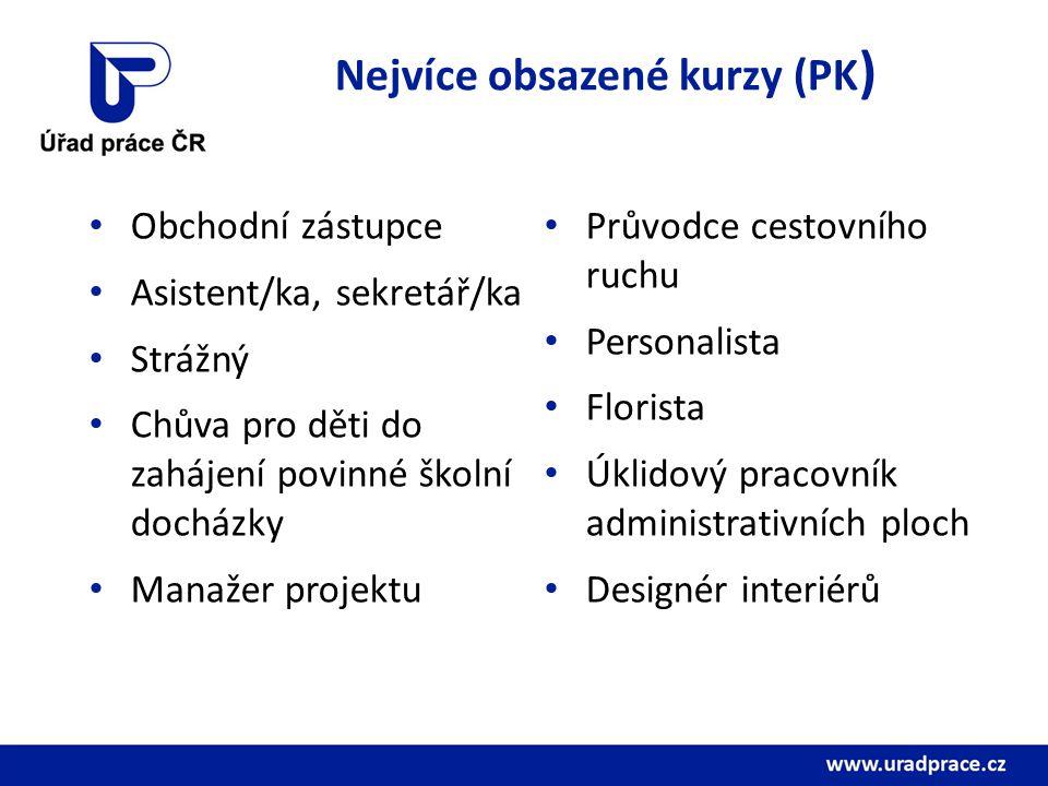 Nejvíce obsazené kurzy (PK)