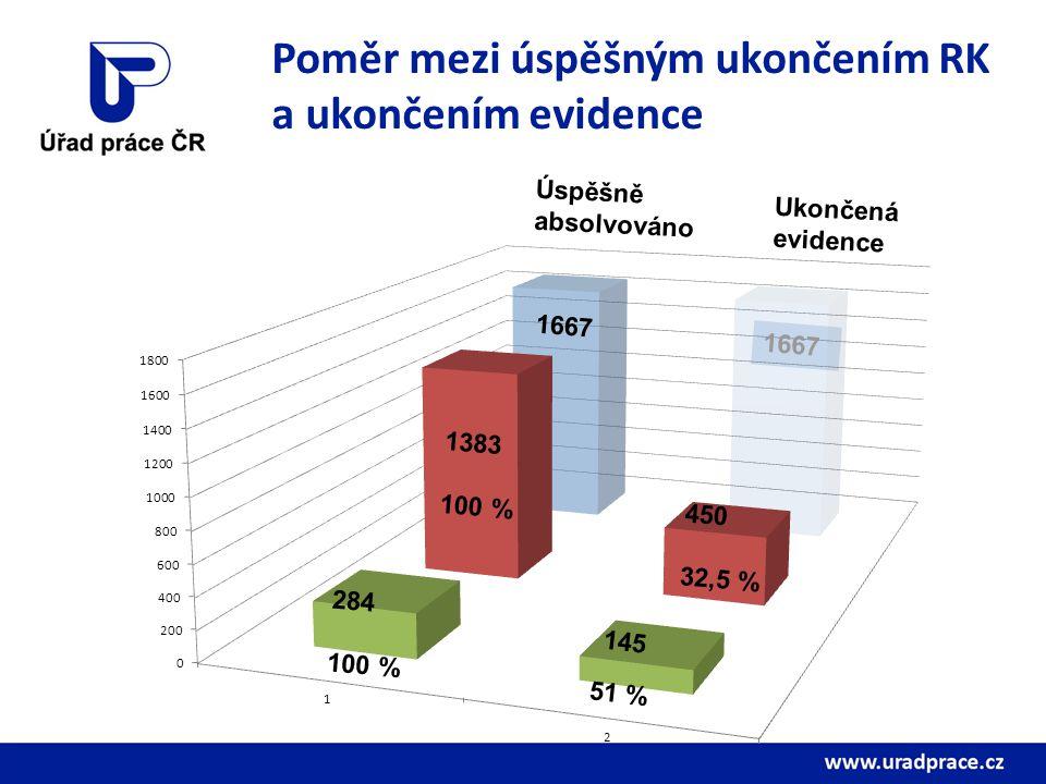 Poměr mezi úspěšným ukončením RK a ukončením evidence