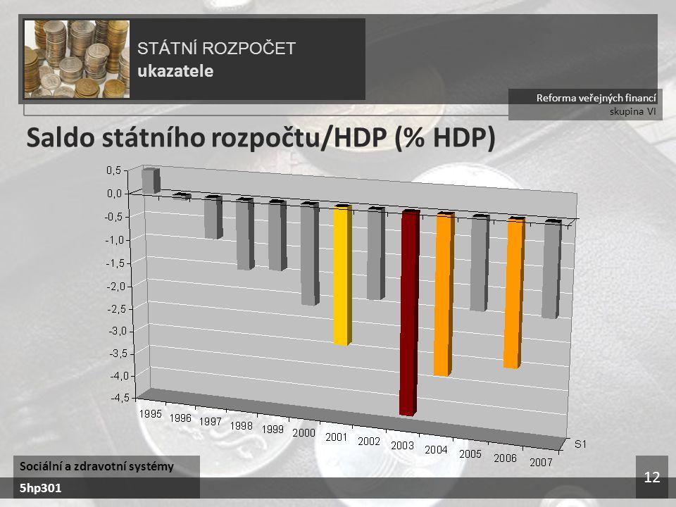 Saldo státního rozpočtu/HDP (% HDP)