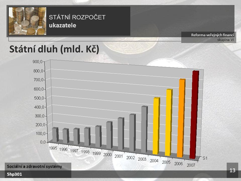 Státní dluh (mld. Kč) ukazatele STÁTNÍ ROZPOČET 13