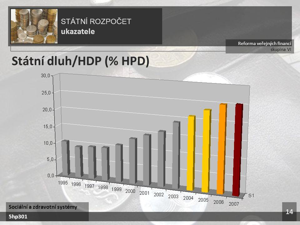Státní dluh/HDP (% HPD)