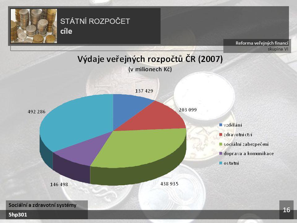 cíle STÁTNÍ ROZPOČET 16 Sociální a zdravotní systémy 5hp301