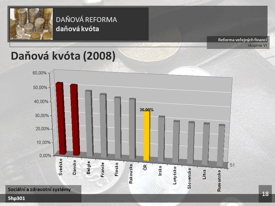 Daňová kvóta (2008) DAŇOVÁ REFORMA daňová kvóta 18