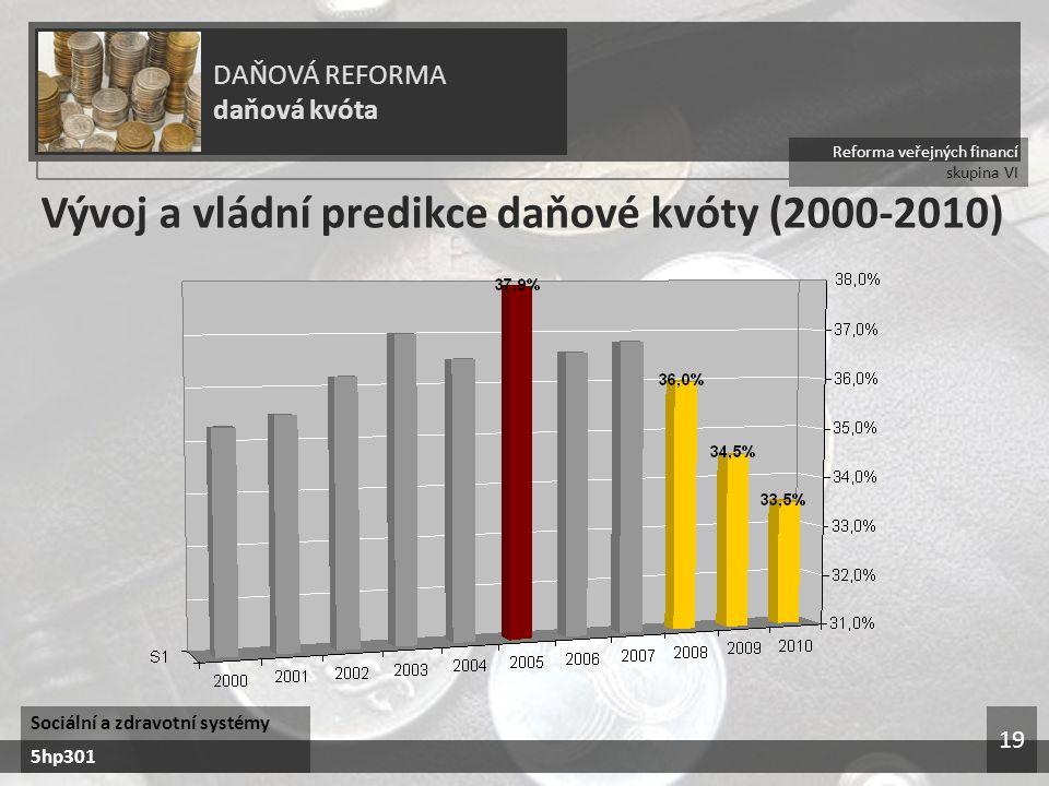 Vývoj a vládní predikce daňové kvóty (2000-2010)