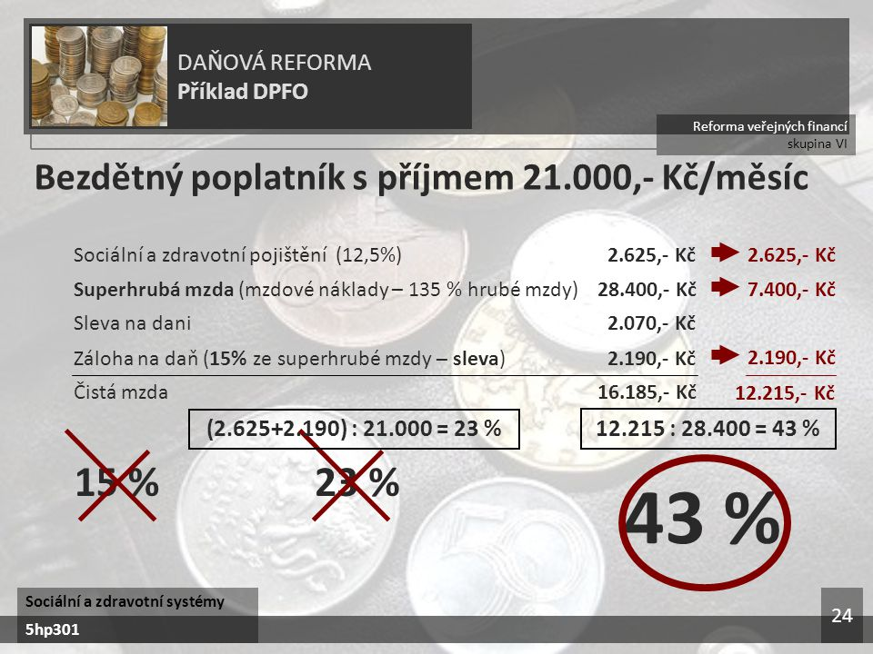 43 % 15 % 23 % Bezdětný poplatník s příjmem 21.000,- Kč/měsíc