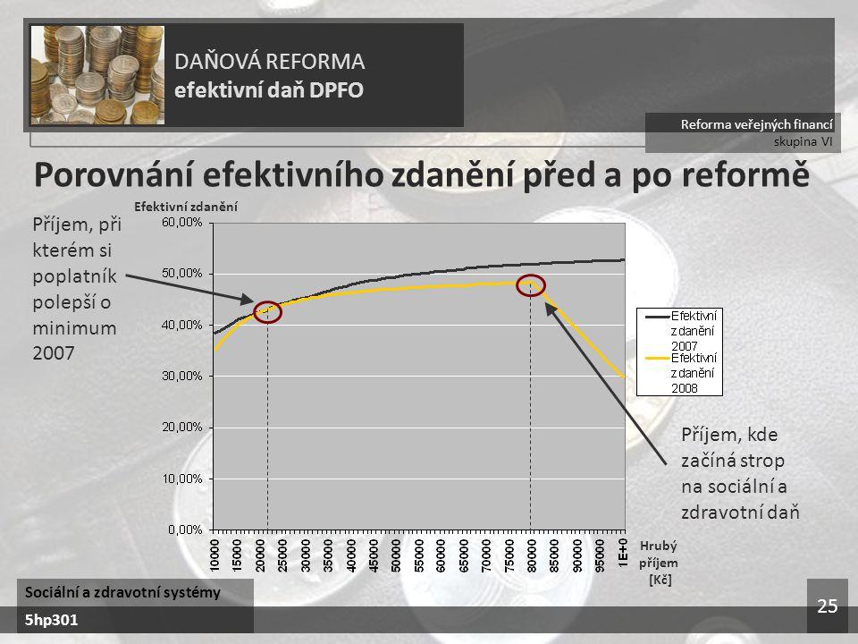 Porovnání efektivního zdanění před a po reformě