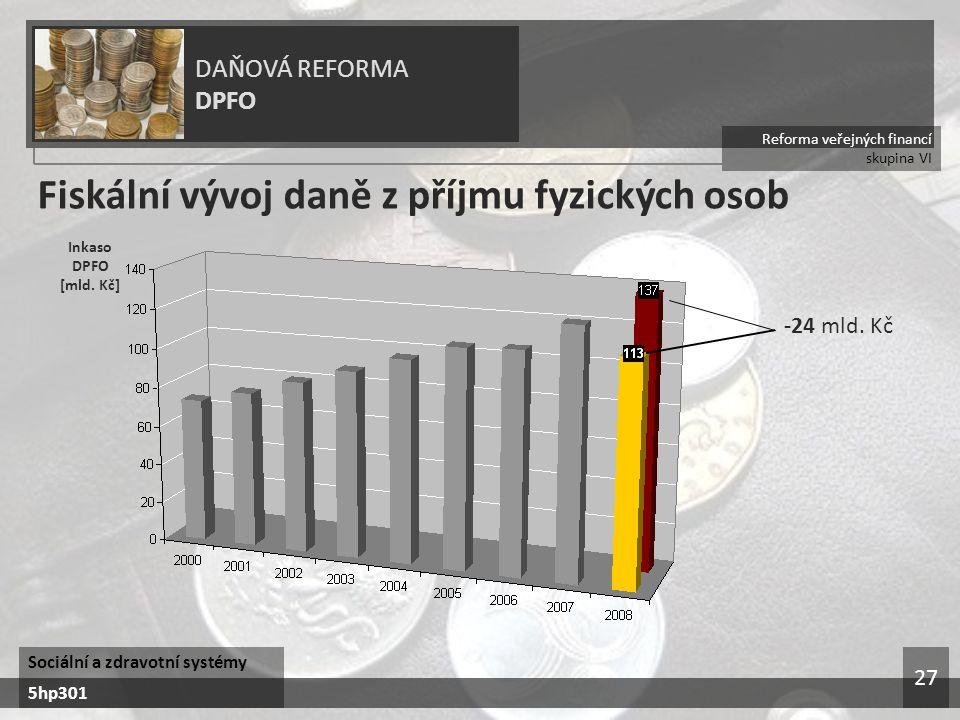 Fiskální vývoj daně z příjmu fyzických osob