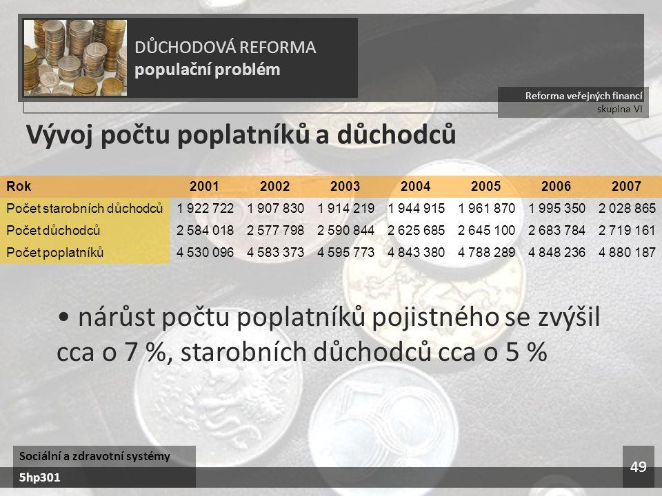 Vývoj počtu poplatníků a důchodců
