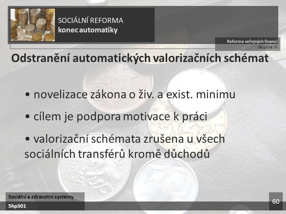 Odstranění automatických valorizačních schémat