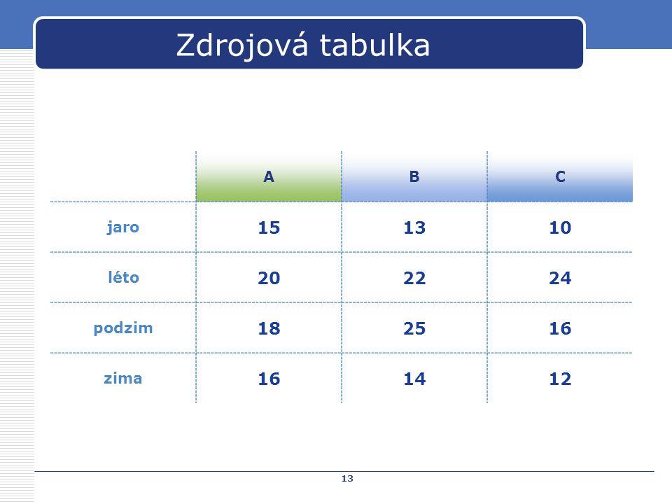 Zdrojová tabulka 15 13 10 20 22 24 18 25 16 14 12 A B C jaro léto