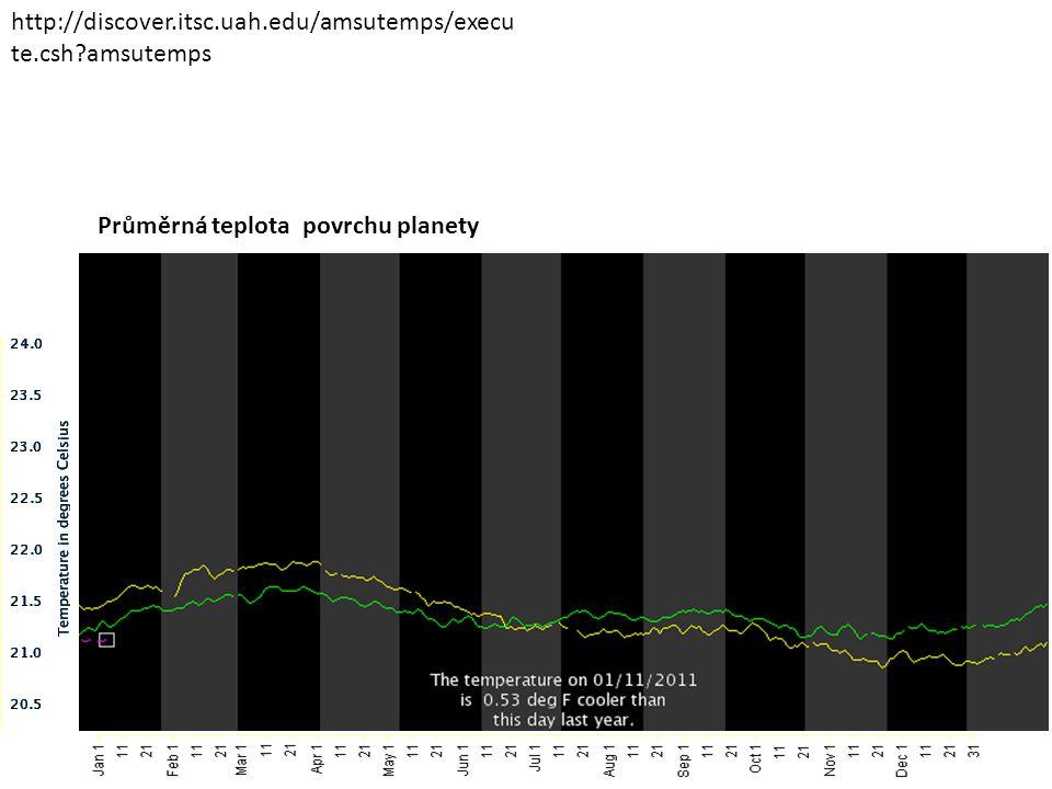 http://discover.itsc.uah.edu/amsutemps/execute.csh amsutemps Průměrná teplota povrchu planety