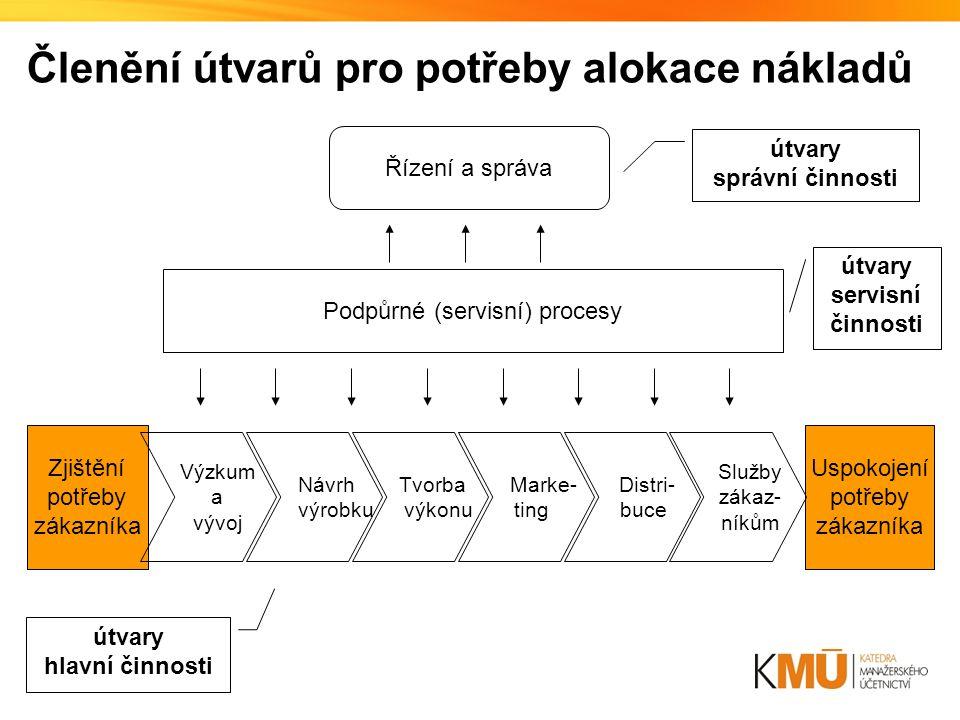 Podpůrné (servisní) procesy