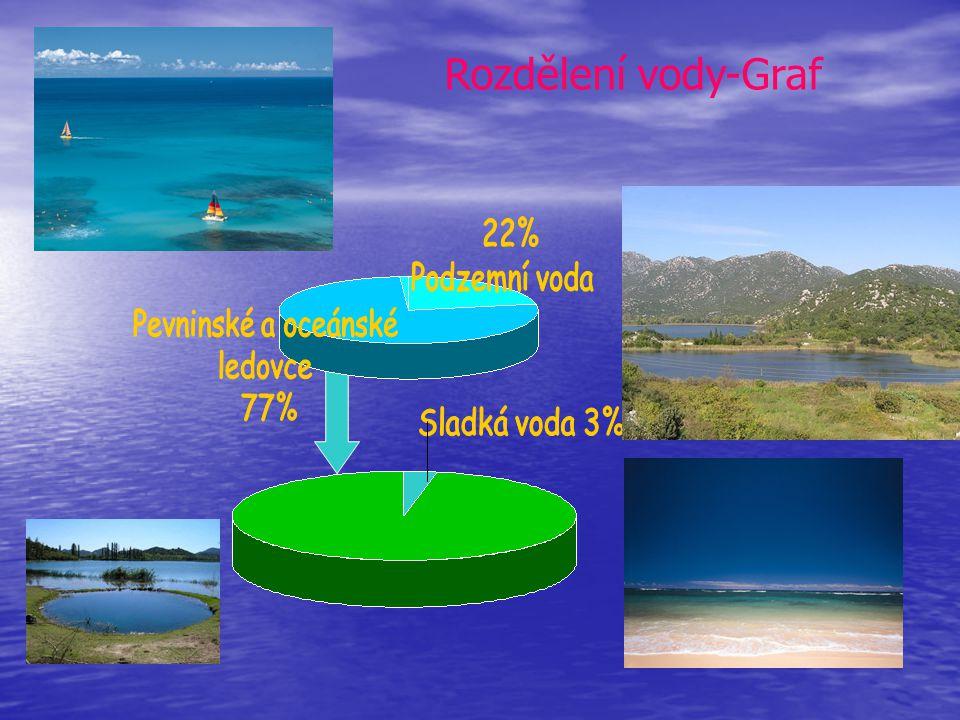 Rozdělení vody-Graf 22% Podzemní voda Pevninské a oceánské ledovce 77%