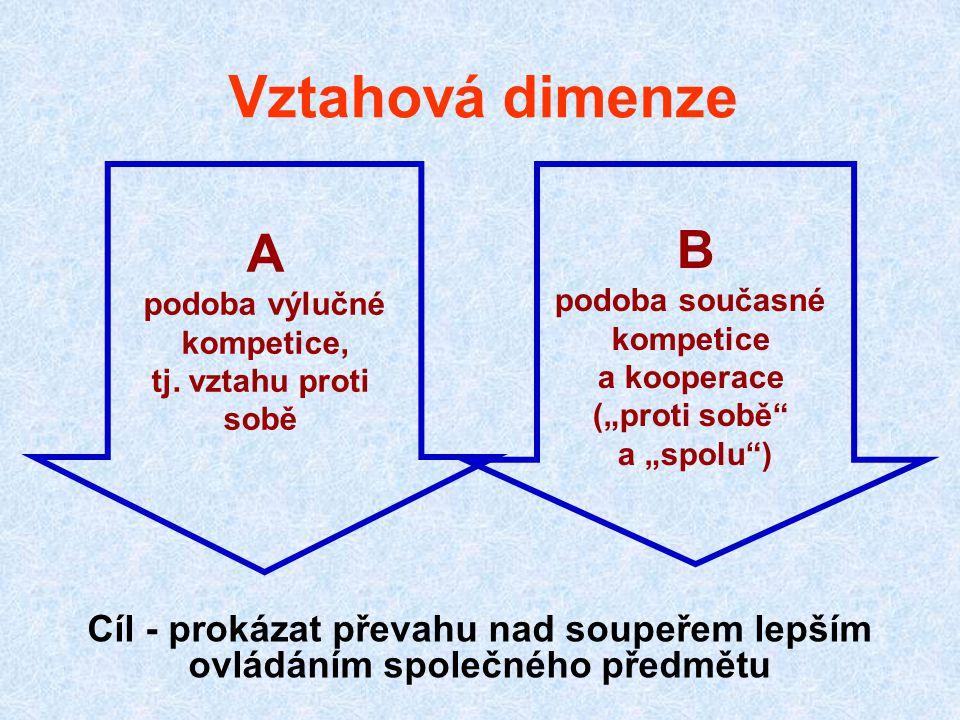 Vztahová dimenze A. podoba výlučné. kompetice, tj. vztahu proti. sobě. B. podoba současné. kompetice.