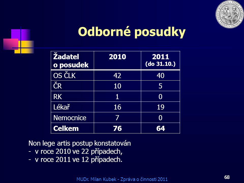 Odborné posudky Žadatel o posudek 2010 2011 (do 31.10.) OS ČLK 42 40