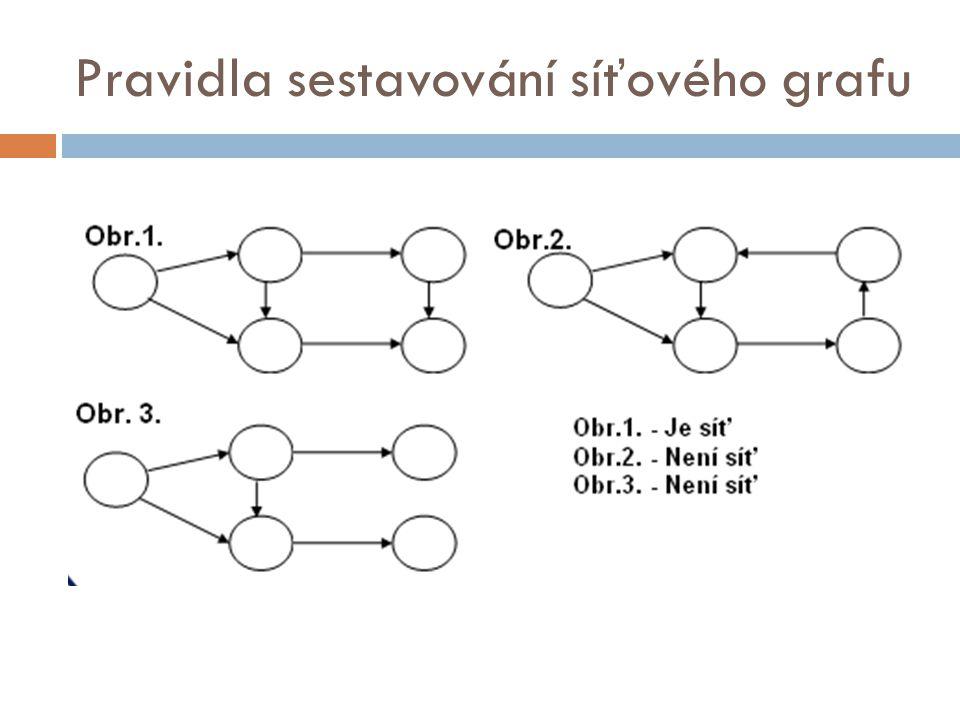 Pravidla sestavování síťového grafu
