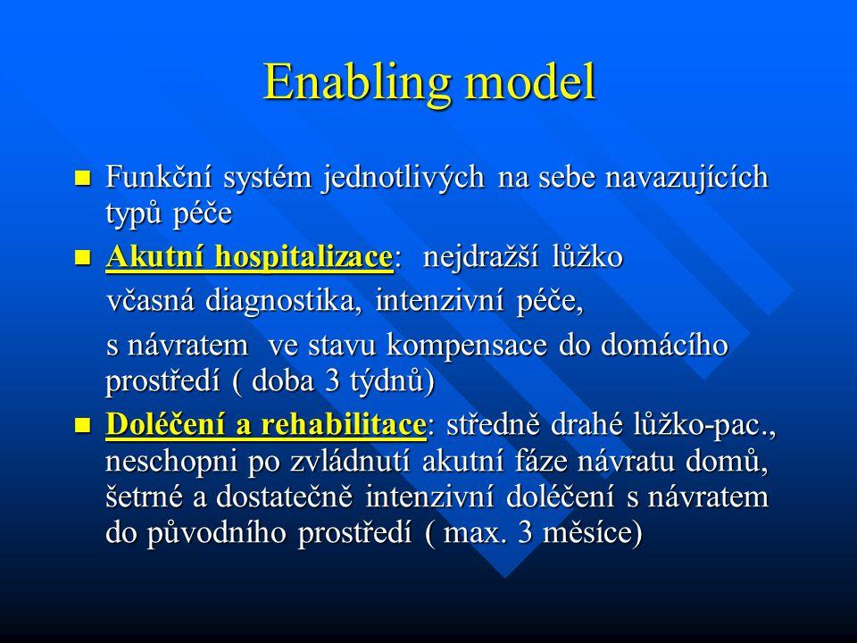 Enabling model Funkční systém jednotlivých na sebe navazujících typů péče. Akutní hospitalizace: nejdražší lůžko.