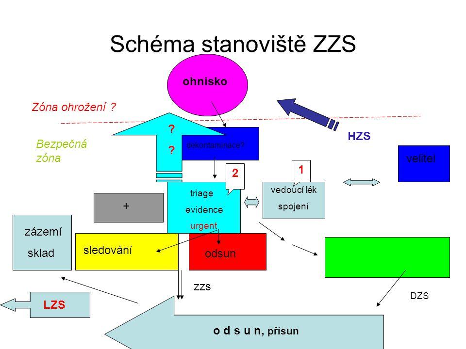 Schéma stanoviště ZZS ohnisko Zóna ohrožení HZS Bezpečná zóna