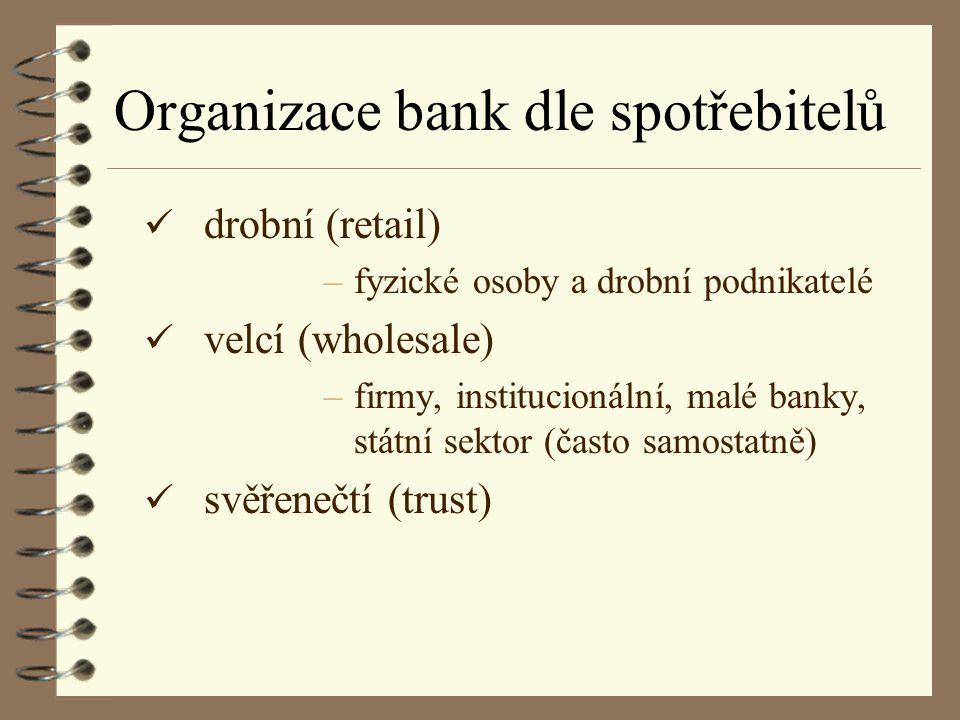 Organizace bank dle spotřebitelů
