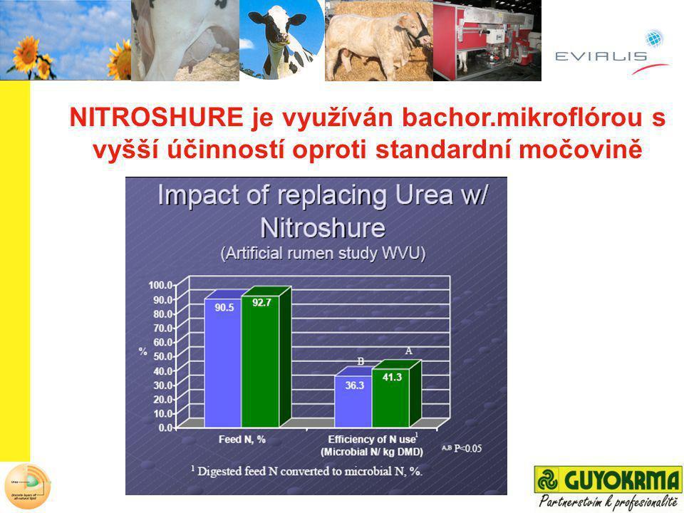 NITROSHURE je využíván bachor
