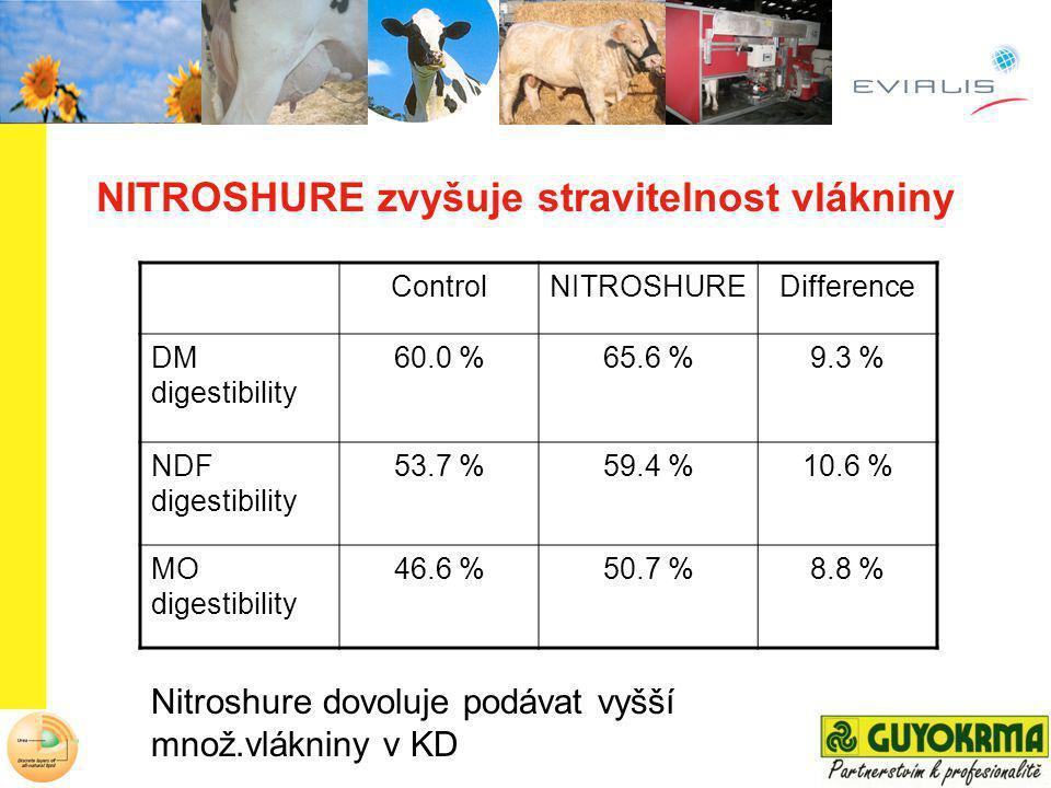 NITROSHURE zvyšuje stravitelnost vlákniny