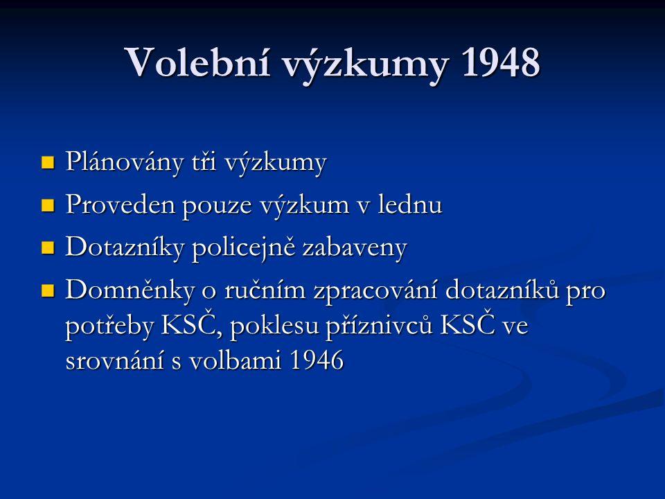 Volební výzkumy 1948 Plánovány tři výzkumy