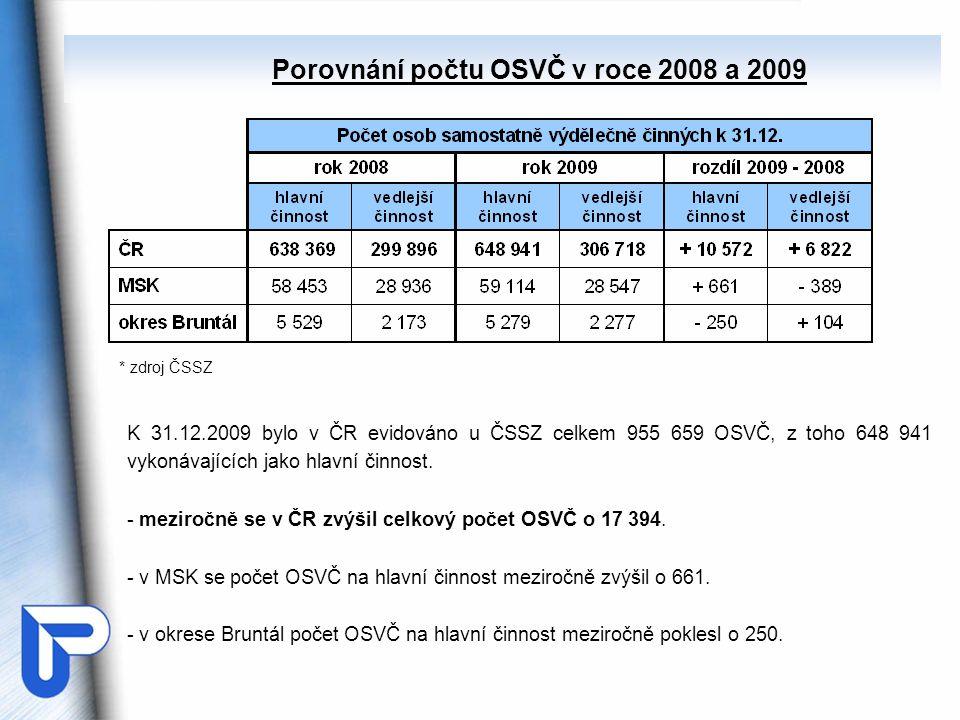 Porovnání počtu OSVČ v roce 2008 a 2009