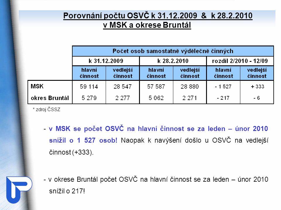 Porovnání počtu OSVČ k 31.12.2009 & k 28.2.2010 v MSK a okrese Bruntál