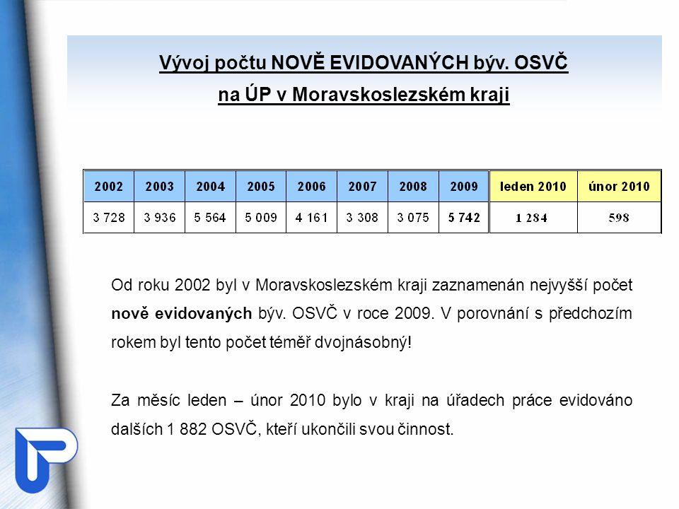 Vývoj počtu NOVĚ EVIDOVANÝCH býv. OSVČ na ÚP v Moravskoslezském kraji