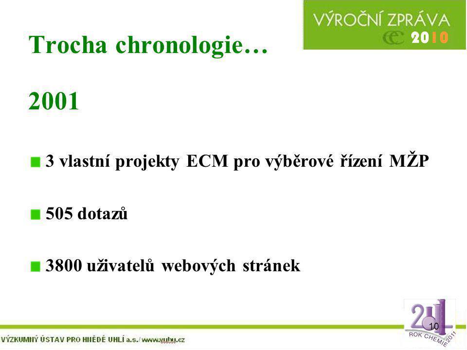 Trocha chronologie… 2001. 3 vlastní projekty ECM pro výběrové řízení MŽP.