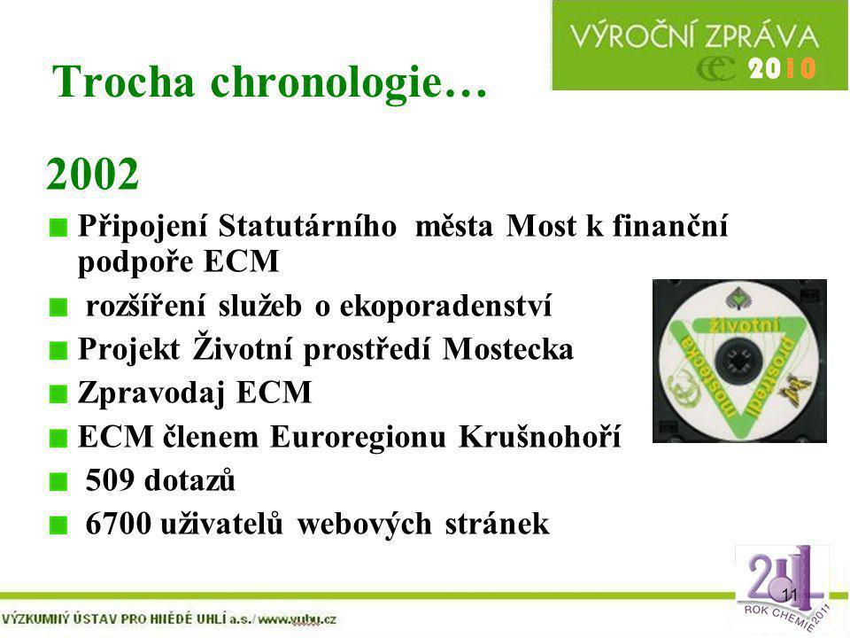 Trocha chronologie… 2002. Připojení Statutárního města Most k finanční podpoře ECM. rozšíření služeb o ekoporadenství.