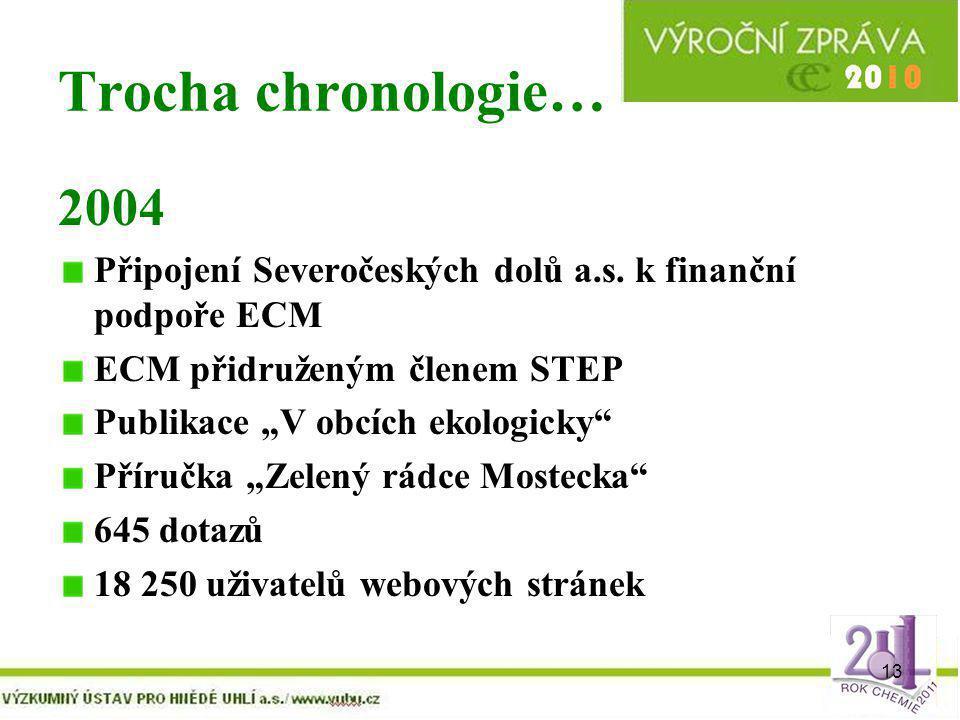 Trocha chronologie… 2004. Připojení Severočeských dolů a.s. k finanční podpoře ECM. ECM přidruženým členem STEP.