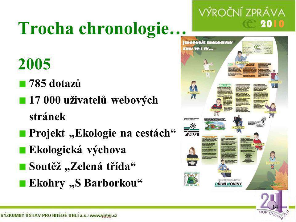 Trocha chronologie… 2005 785 dotazů 17 000 uživatelů webových stránek