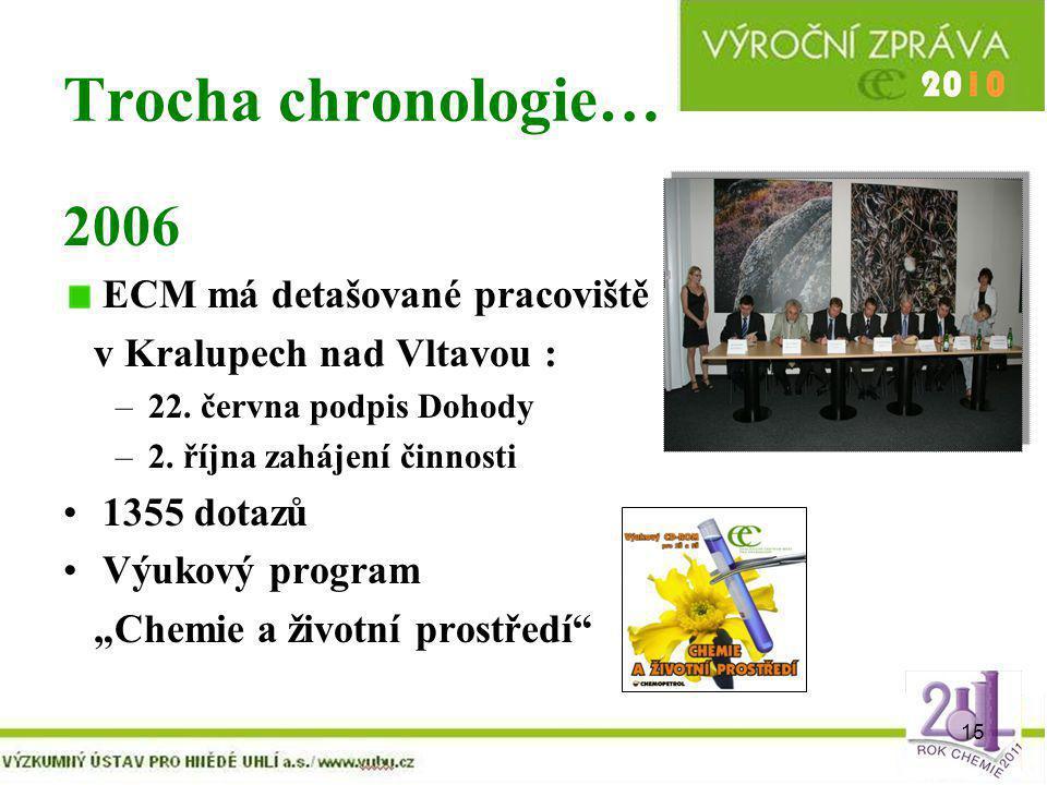 Trocha chronologie… 2006 ECM má detašované pracoviště
