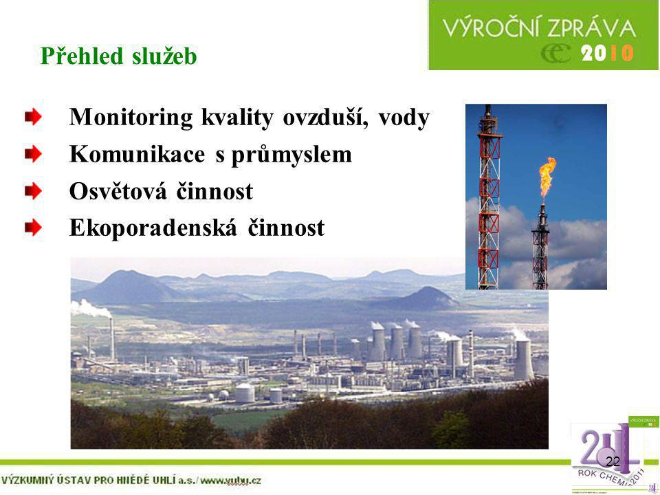 Přehled služeb Monitoring kvality ovzduší, vody. Komunikace s průmyslem.