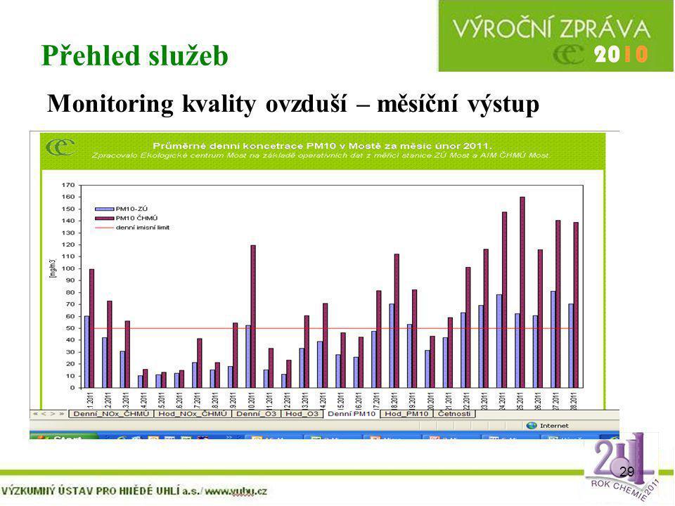 Přehled služeb Monitoring kvality ovzduší – měsíční výstup
