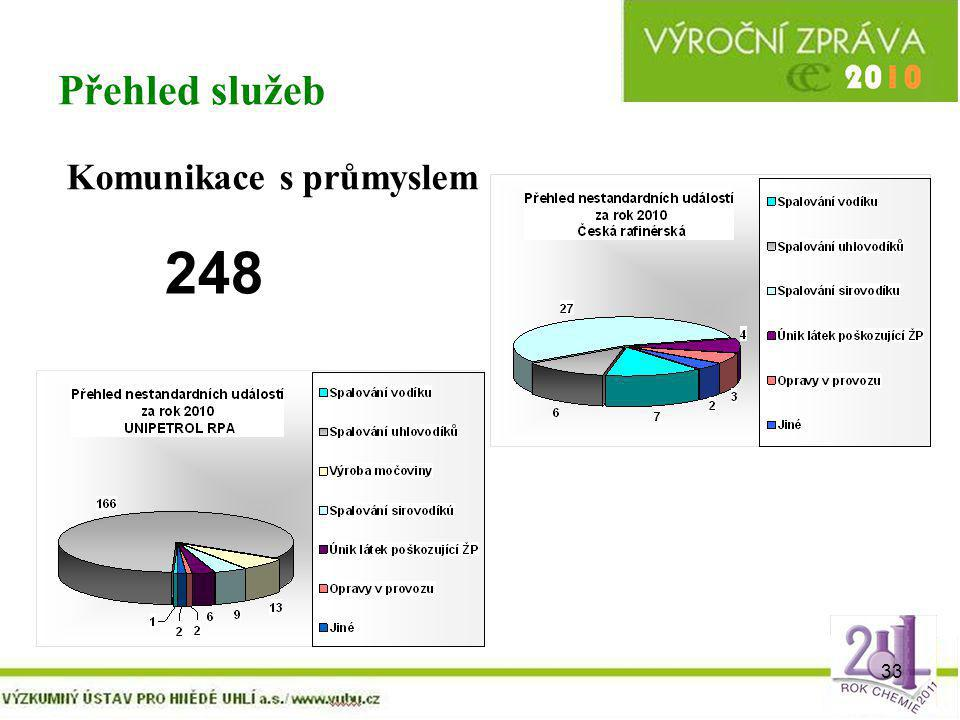 Přehled služeb Komunikace s průmyslem 248
