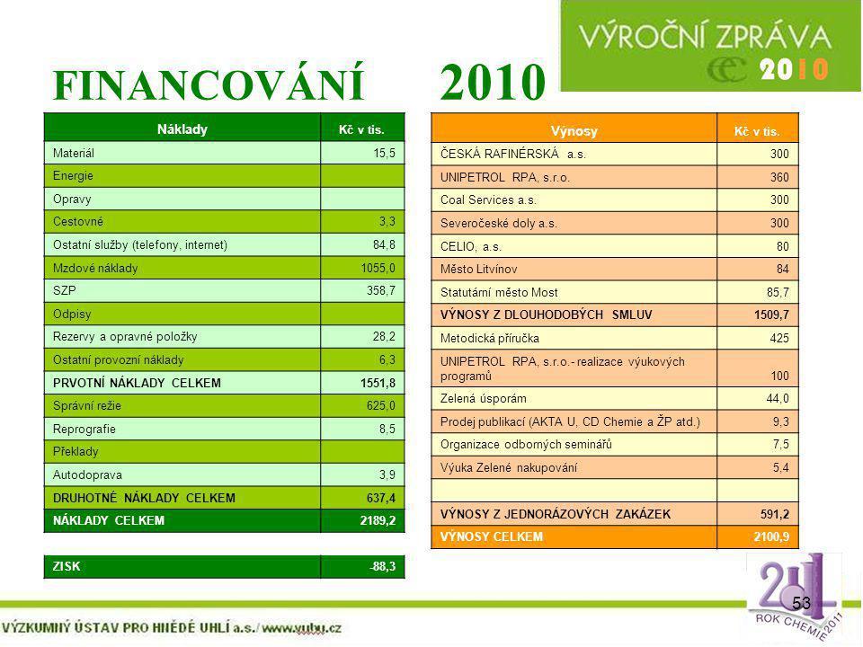 FINANCOVÁNÍ 2010 Náklady Výnosy Kč v tis. Materiál 15,5 Energie Opravy