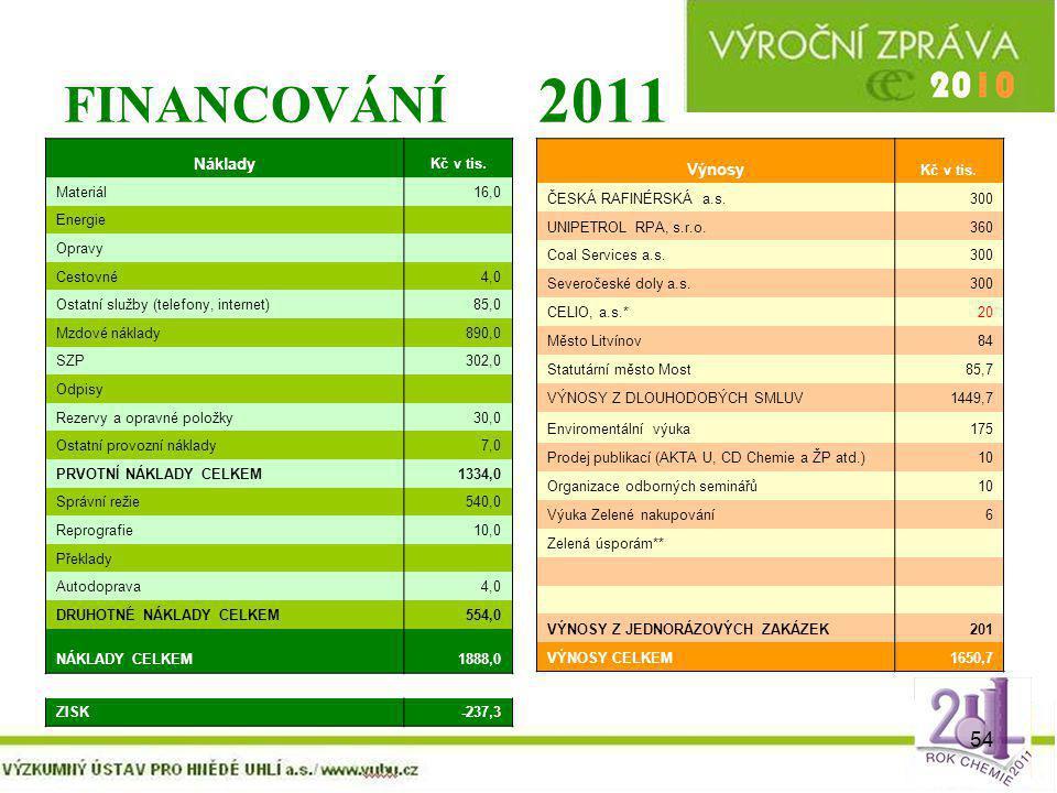 FINANCOVÁNÍ 2011 Náklady Výnosy Kč v tis. Materiál 16,0 Energie Opravy