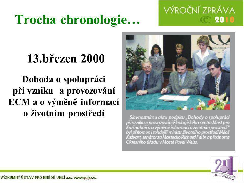 Trocha chronologie… 13.březen 2000