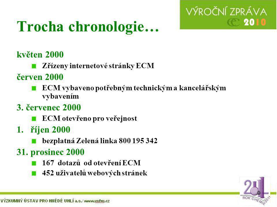 Trocha chronologie… květen 2000 červen 2000 3. červenec 2000