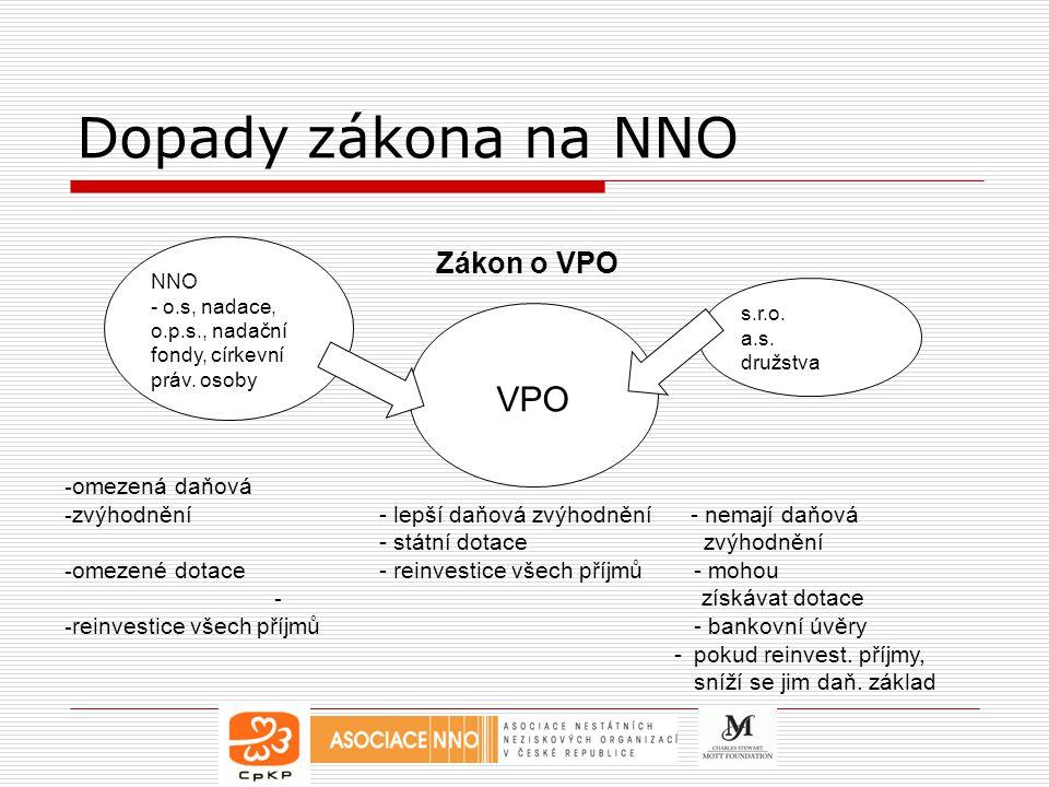 Dopady zákona na NNO VPO Zákon o VPO omezená daňová