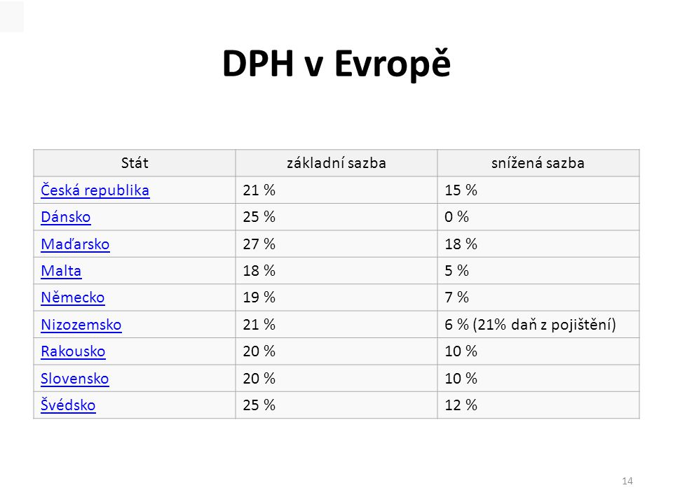 DPH v Evropě Stát základní sazba snížená sazba Česká republika 21 %