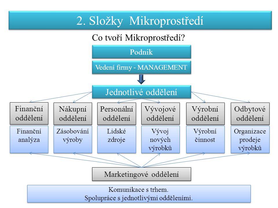 2. Složky Mikroprostředí