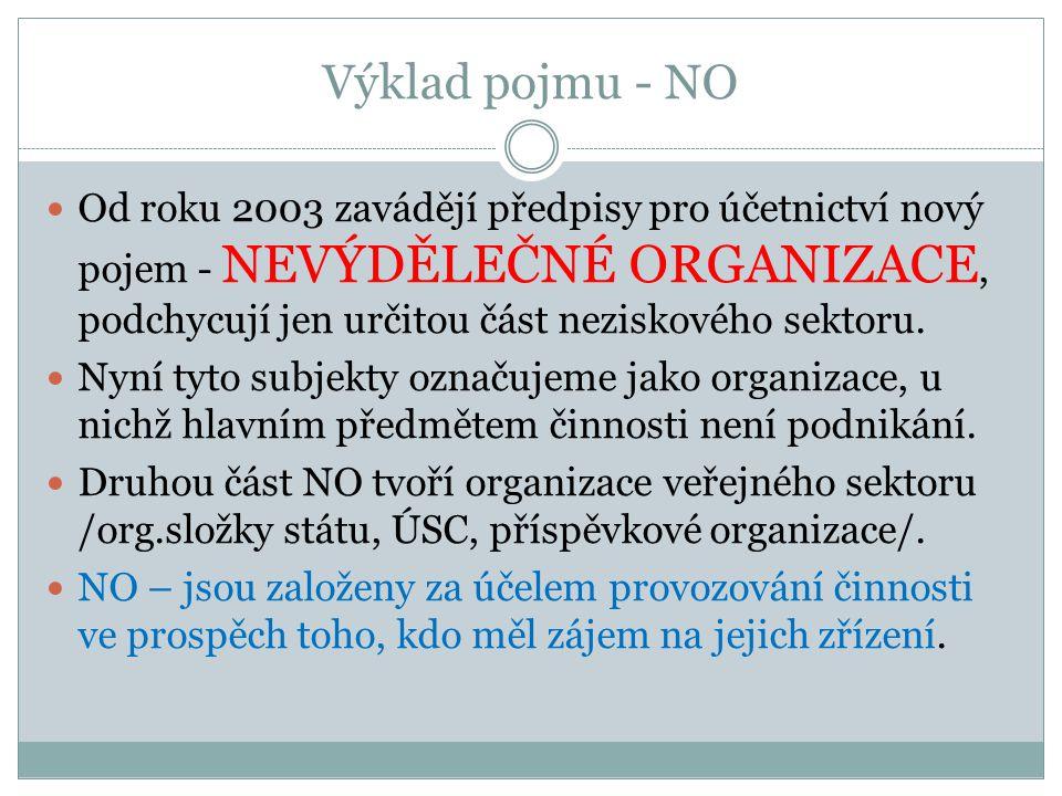 Výklad pojmu - NO Od roku 2003 zavádějí předpisy pro účetnictví nový pojem - NEVÝDĚLEČNÉ ORGANIZACE, podchycují jen určitou část neziskového sektoru.
