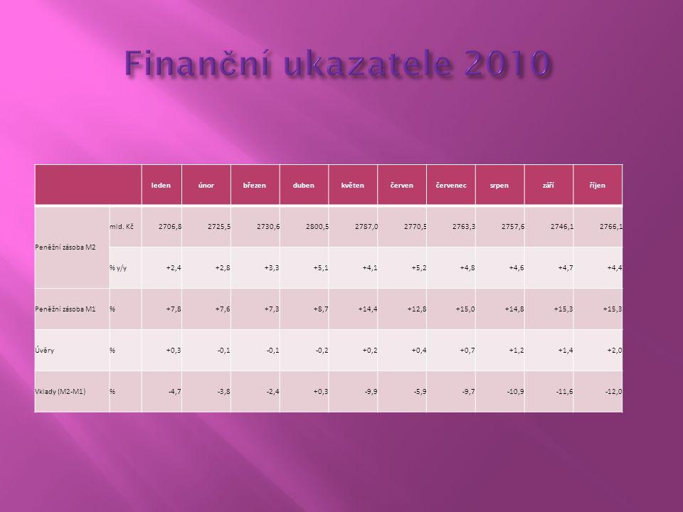 Finanční ukazatele 2010 leden únor březen duben květen červen červenec
