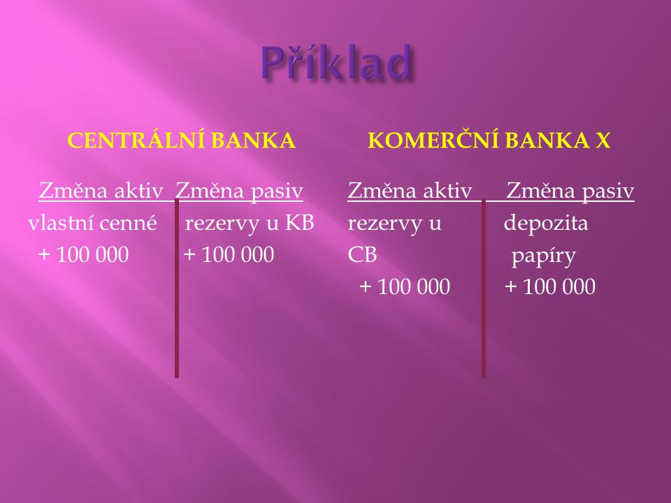 Příklad Centrální banka Komerční banka X Změna aktiv Změna pasiv