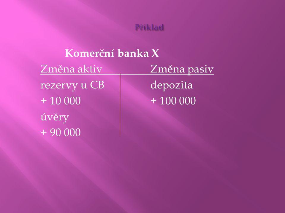 Změna aktiv Změna pasiv rezervy u CB depozita + 10 000 + 100 000 úvěry