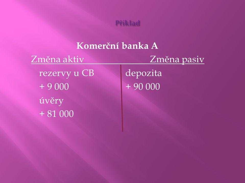 Příklad Komerční banka A Změna aktiv Změna pasiv rezervy u CB depozita + 9 000 + 90 000 úvěry + 81 000